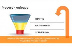 Estrategia para inbound marketing