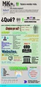Infografia Marketing