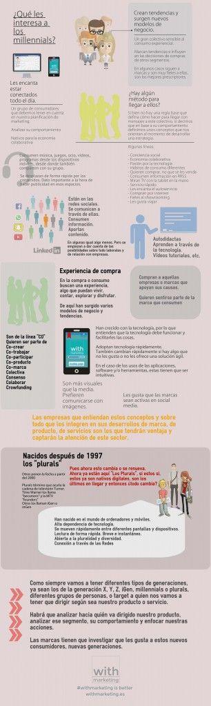 Agencia Marketing. Millennials. Plurals. WIth Marketing