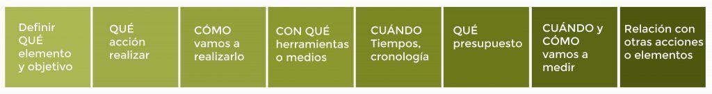 Plan de Marketing Digital With Markeing